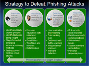 Strategy to Defeat Phishing Attacks